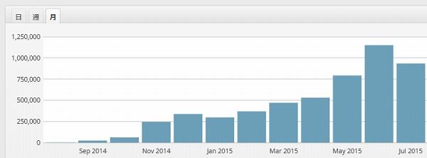 トレンドブログのアクセス推移の目安!具体例を公開!