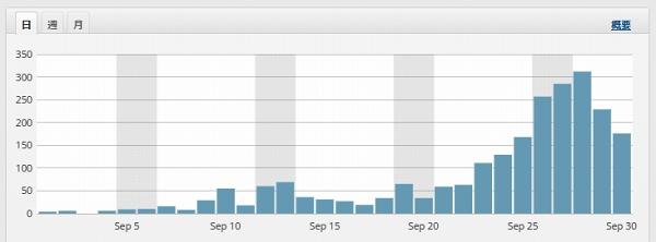 特化ブログ、アフィリサイトの成長過程を公開!