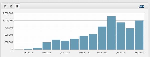 トレンドブログで月16時間で36万円!時給22,500円の話!