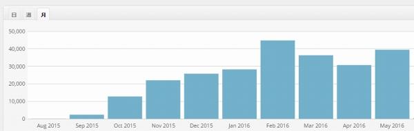 特化ブログアクセス 10か月後