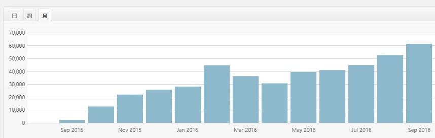 ブログで稼げるようになる期間